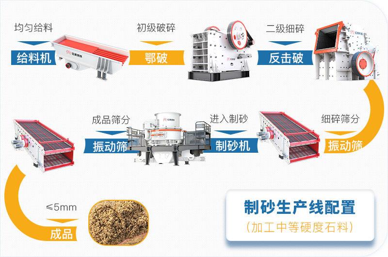 大型制砂生产线工艺流程图