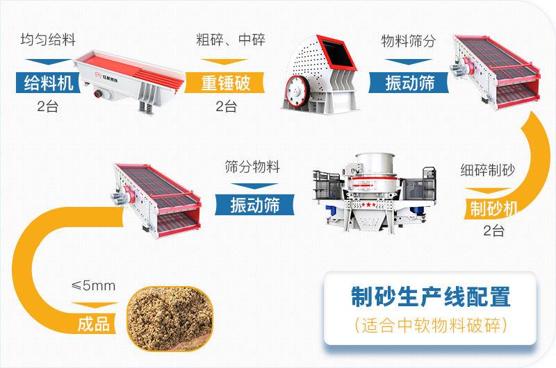 石料破碎生产线工艺流程