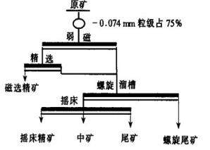螺旋溜槽和摇床联合的联合选矿工艺流程
