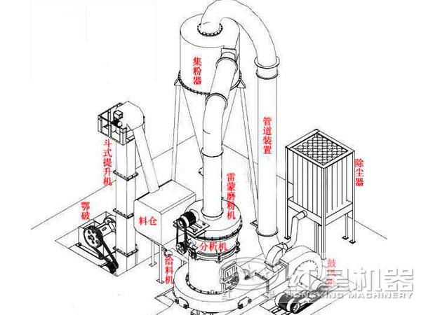 1200tph6r雷蒙磨粉机结构图