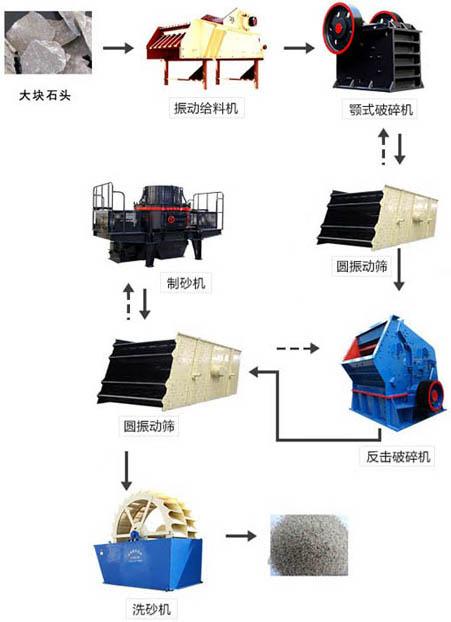 机制砂生产线生产流程