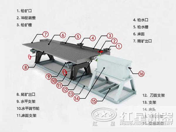 摇床主要结构