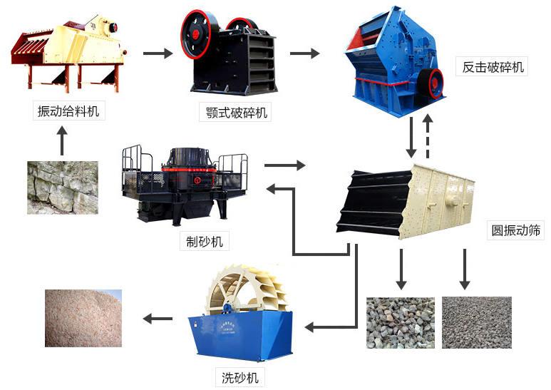 生产石子和人工制砂流程图