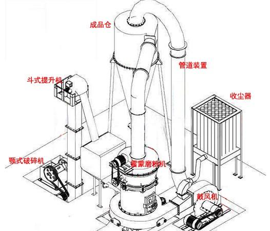 雷蒙磨粉机磨粉生产线配置图